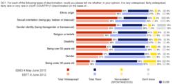 Eurobarometre